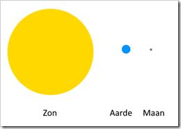 Zon-aarde-maan